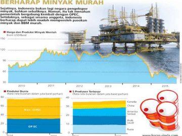 Nasip-harga-minyak