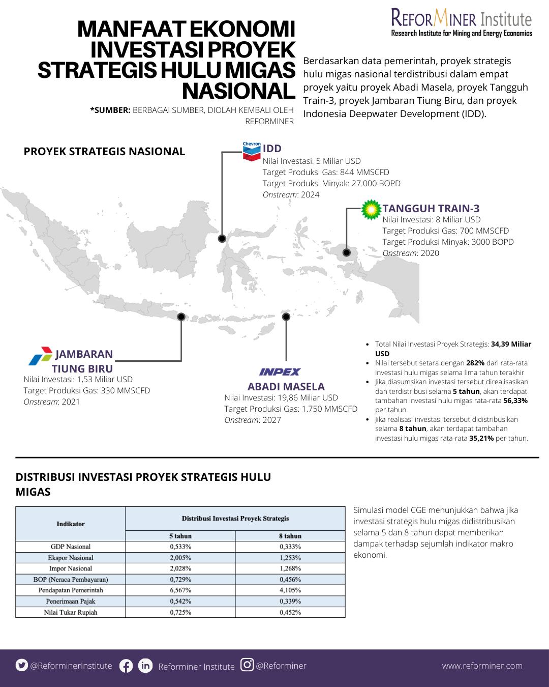 Manfaat Ekonomi Investasi Proyek Strategis Hulu Migas Nasional