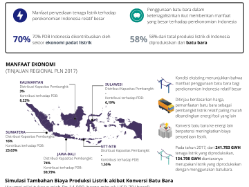 Manfaat Ekonomi Pemanfaatan Batu Bara untuk Pembangkit Listrik (1)