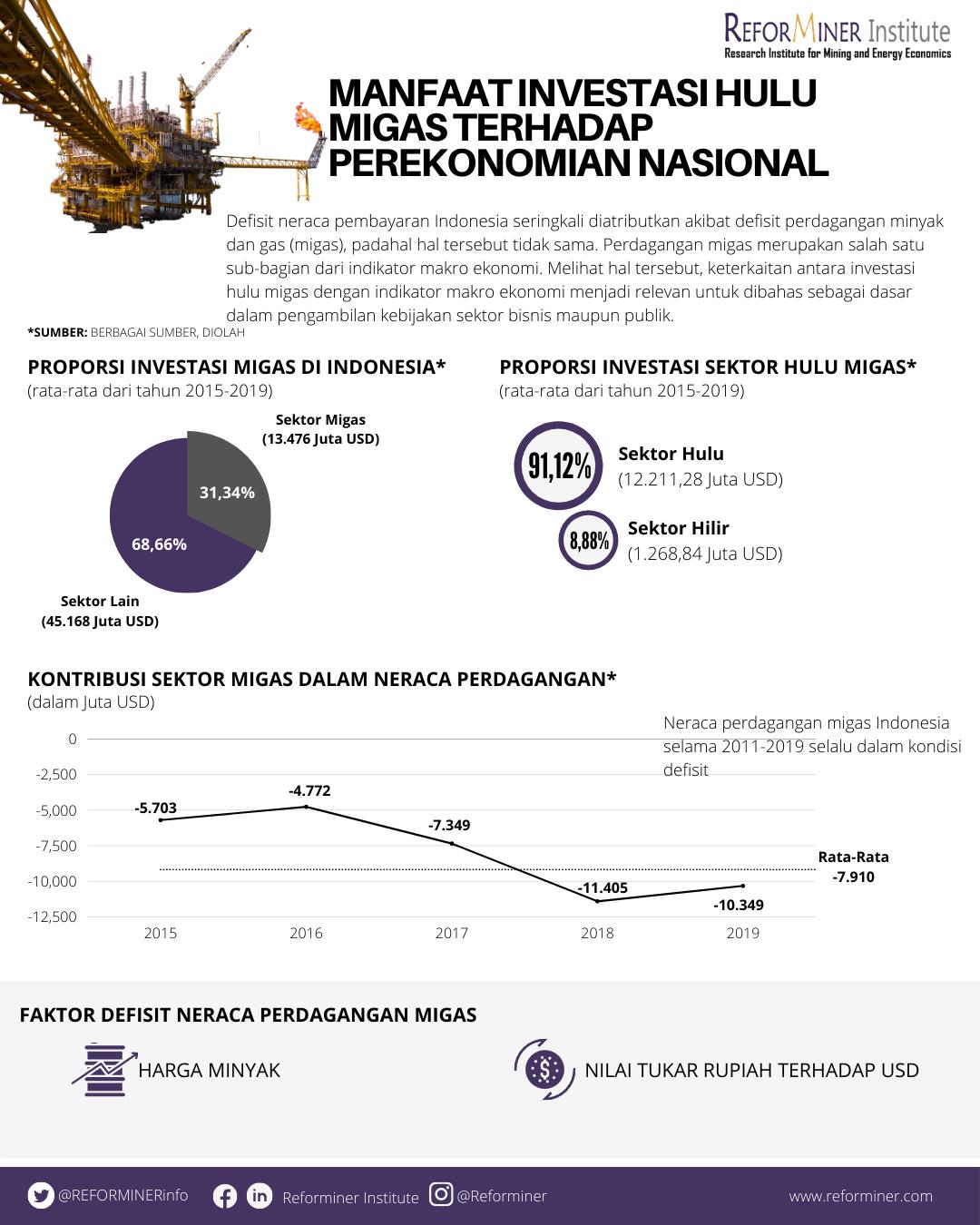 Studi Manfaat Investasi Hulu Migas dalam Mendukung Perekonomian Nasional (1)