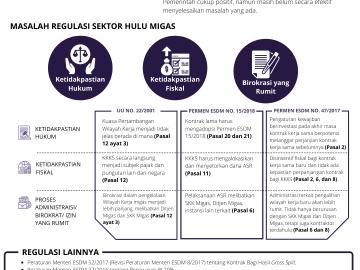Pemetaan Permasalahan Regulasi sektor Hulu Migas (1)