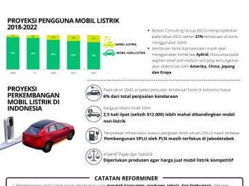 Perkembangan Industri Mobil Listrik